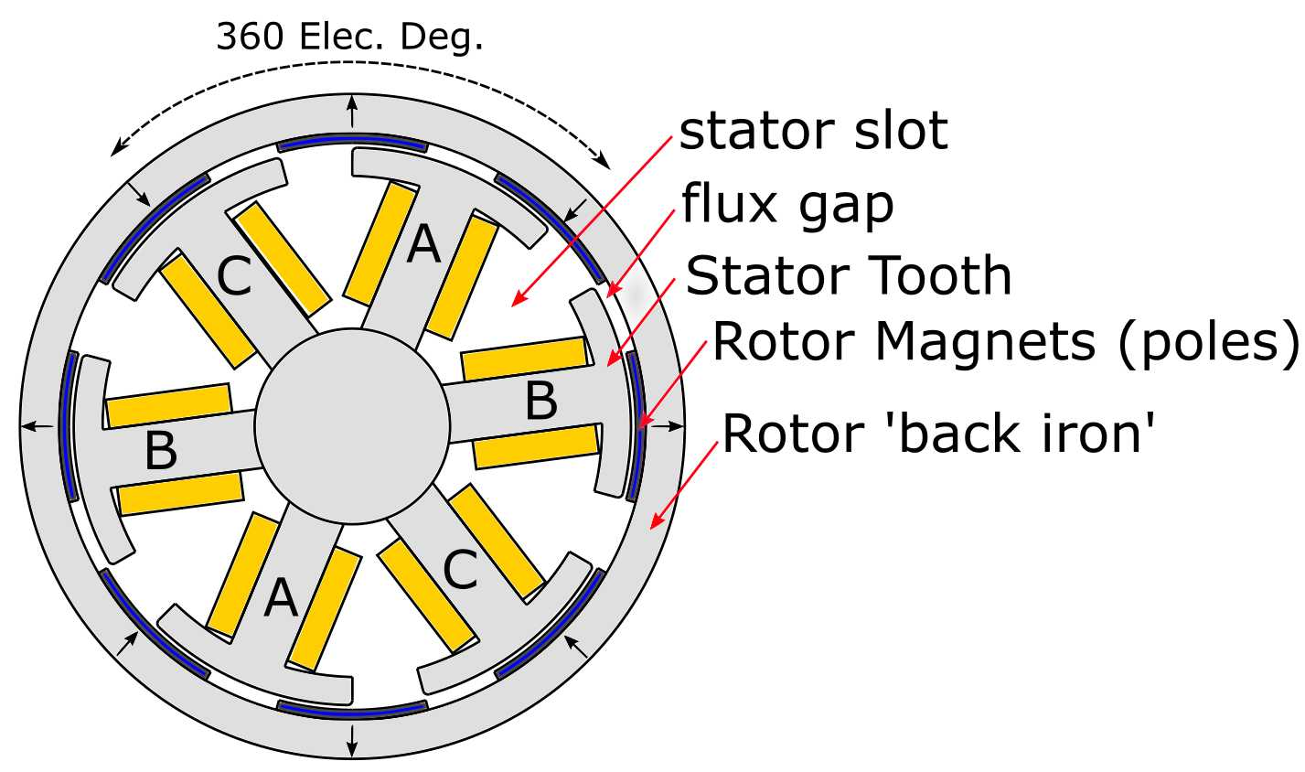 8 pole motor diagram wiring schematic things in motion selecting the best pole and slot combination for  selecting the best pole and slot