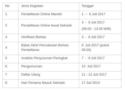 Jadwal Pelaksanan PPDB Online SMP Kabupaten Grobogan Tahun 20172018