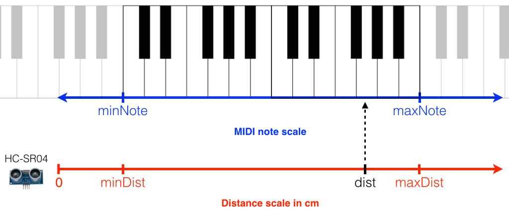 Electronics and Software Projects: MIDI Based Theremin using