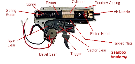 gearbox airsoft