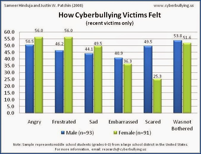 Does social media cause cyberbullying