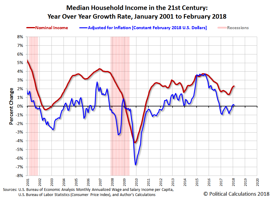 Median Household Income in the 21st Century: Nominal and Real Year Over Year Growth Rates, January 2001 to February 2018