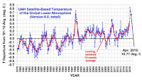 The lower tropospheric temperature (LT) anomaly (Credit: UAH scientist Roy Spencer) Click to Enlarge.