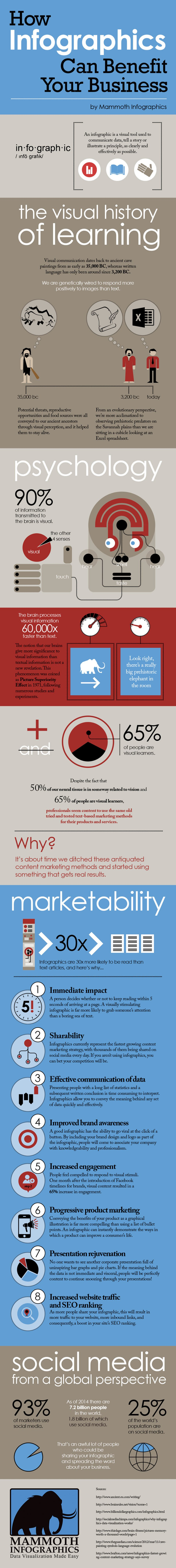 How Infographics Can Help Your Business - #infographic