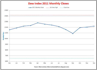 Stock market (DJIA) 2011 monthly closing prices thru year-end