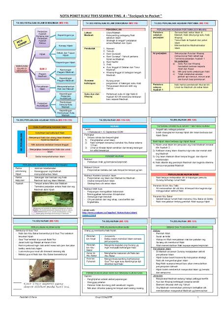 Sejarah Spm Nota Padat Sejarah Tingkatan 4 Bab 5 Kerajaan Islam Di Madinah