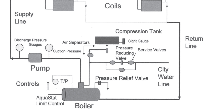 hot water heating system basics and diagram | all about ... hot water boiler heating system diagram hot water boiler installation diagram #12