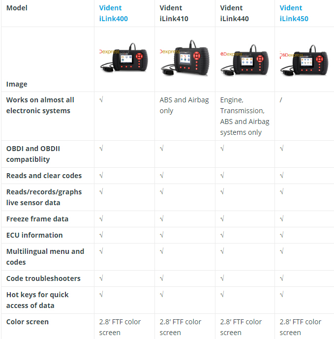 Vident iLink400 vs. iLink410 vs. iLink440 vs. iLink450(1