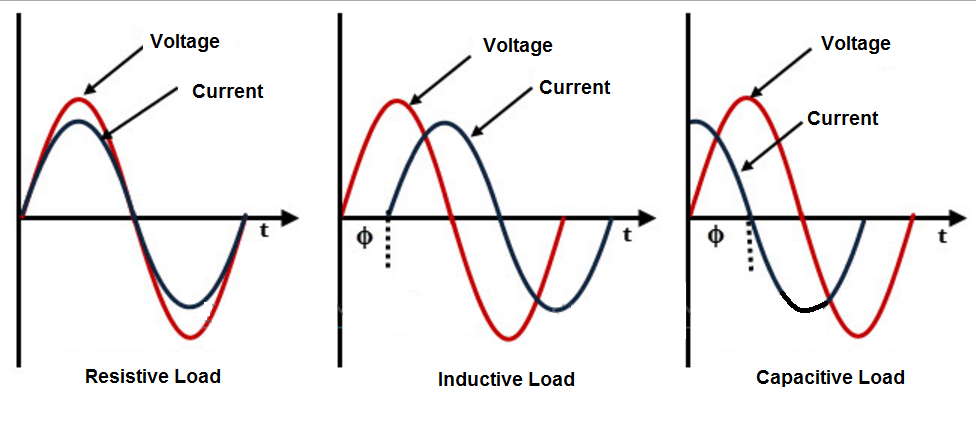 electrical resistance and power factor Click on the topics in this electrical theory link rack for other subjects of  electrical power factor electrical  a unit of electrical resistance,.