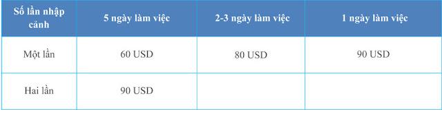 Lệ phí xin visa Trung Quốc