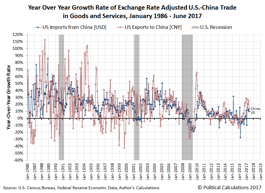 Year Over Year Growth Rate of Exchange Rate-Adjusted U.S.-China Trade in Goods and Services, January 1986 - June 2017