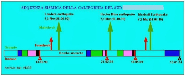 Earthquake prediction previsione dei terremoti sequenza for Cabine del sud della california