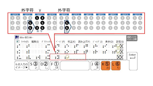 3行目16マス目に外字符が示された点訳ソフトのイメージ図と5、6の点がオレンジで示された6点入力のイメージ図