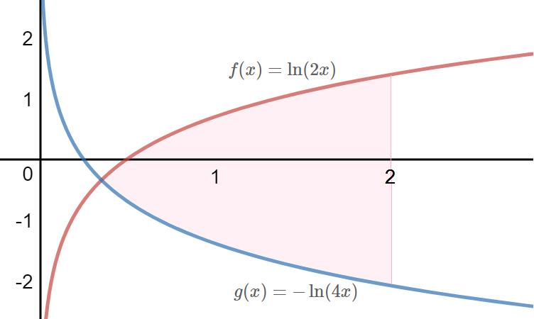 Integral definida entre as curvas f(x)=ln(2x) e g(x)=ln(4x)