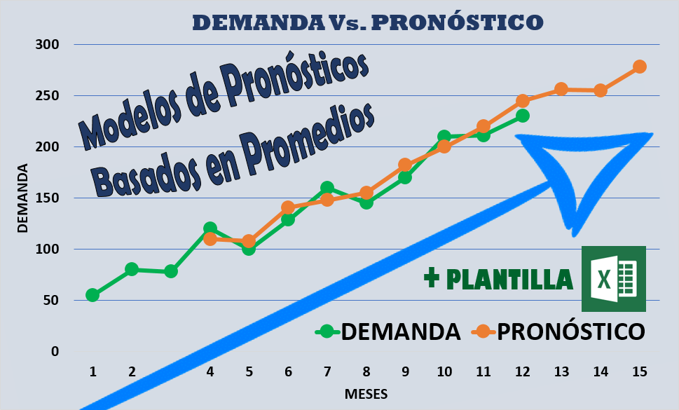 MODELOS PRONÓSTICOS DE DEMANDA BASADOS EN PROMEDIOS + PLANTILLAS ...