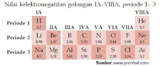 Sifat dan Grafik Keperiodikan Unsur Jari-Jari Atom, Afinitas Elektron, Keelektronegatifan, serta Energi Ionisasi