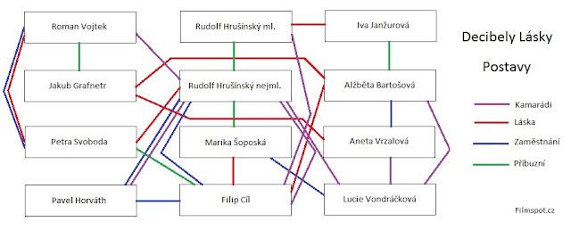 Decibely lásky - Grafická analýza vztahů mezi postavami