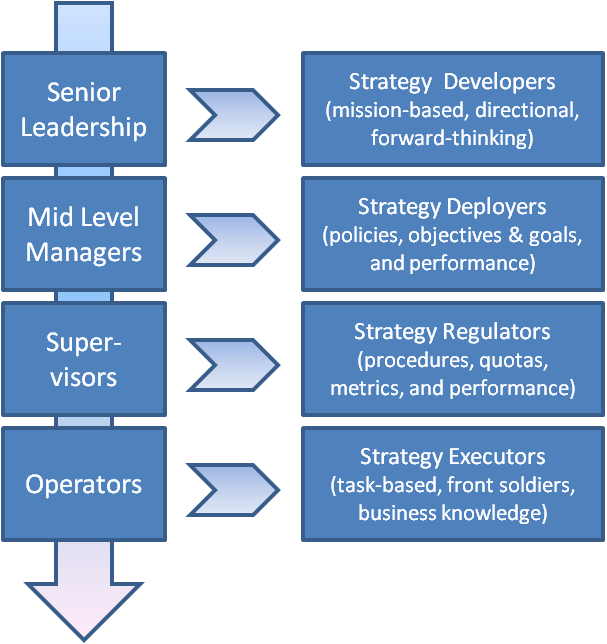 the processes of strategy development and The development of business strategies doesn't have to be a long-term, labor- or staff-intensive process that results in a plan that sits on a shelf gathering dust.