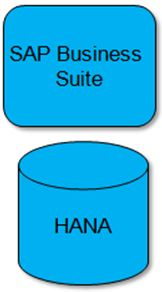 SAP HANA ABAP, ABAP Development, SAP ABAP tutorials and certifications