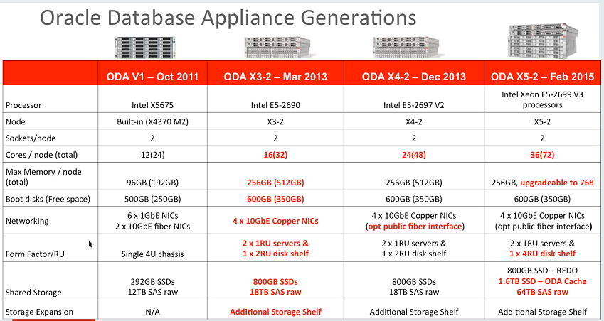 Oracle Database Appliance X5 2 Dba Consulting Blog
