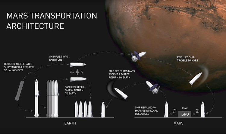 Илон Маск & SpaceX, Презентация BFR — Полет на Марс