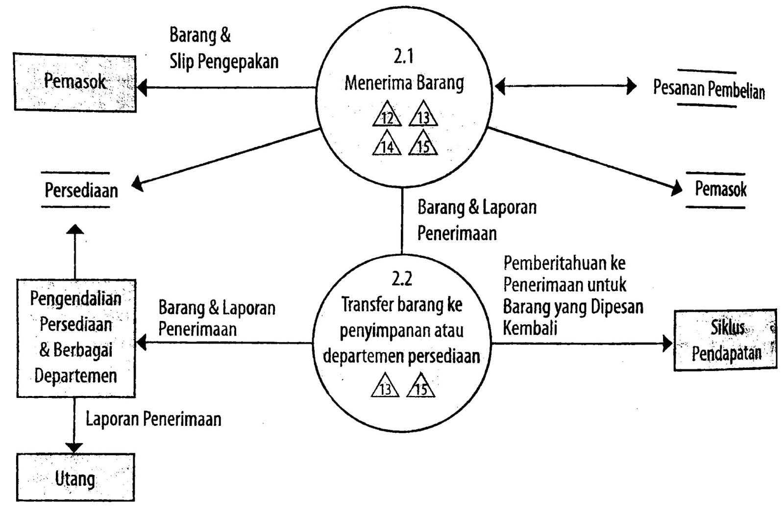 Sistem Informasi Akuntansi Bab 13 Siklus Pengeluaran