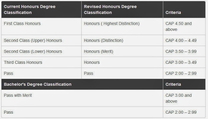 honours degree classification
