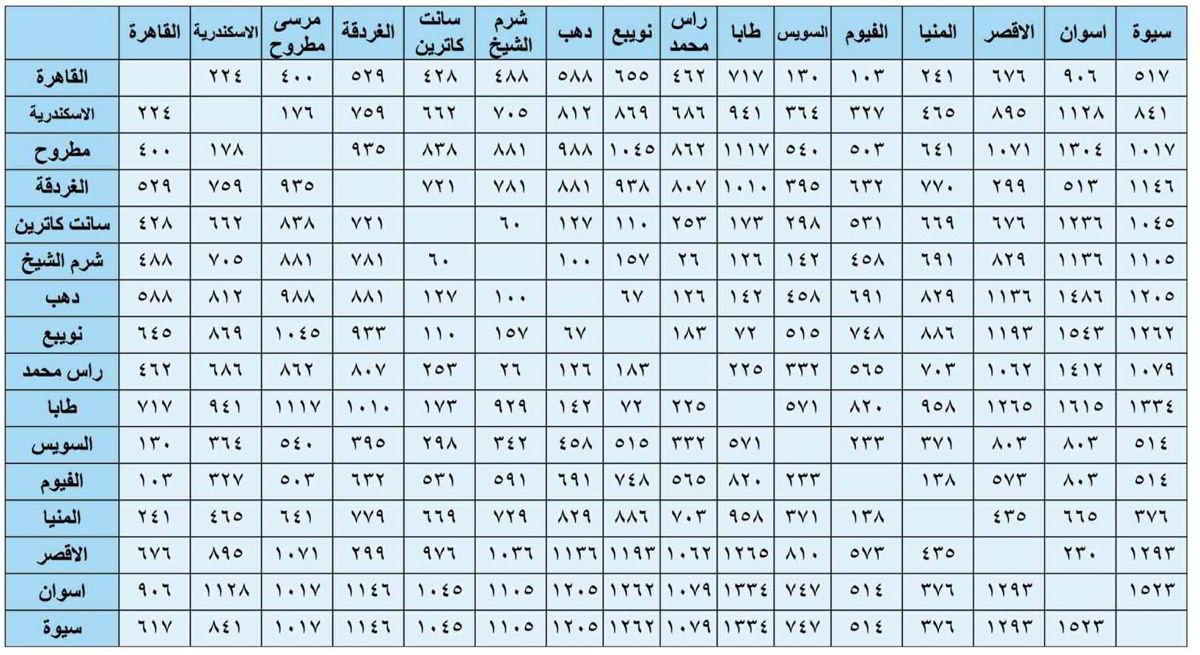 اتجاهات القيادة من الغردقة — الأسكندرية Distances.between.cities.Egypt