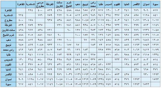 المسافات بين المحافظات المصرية