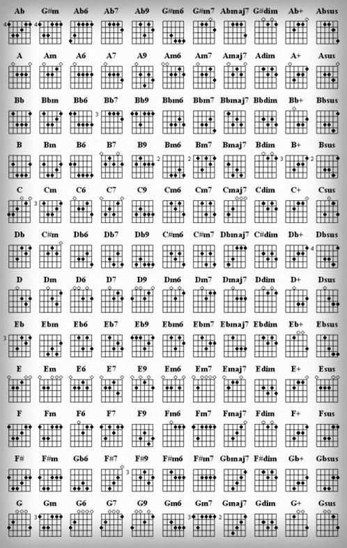 serba serbi musik Kunci Chord Gitar Lengkap