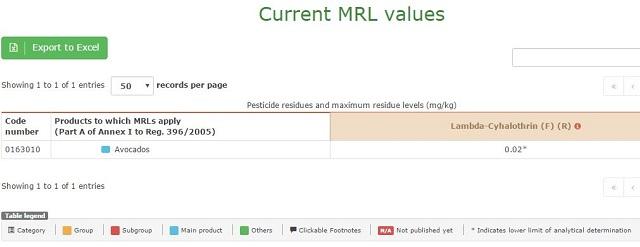 Aguacate Cómo saber el LMR de un plaguicida para un cultivo