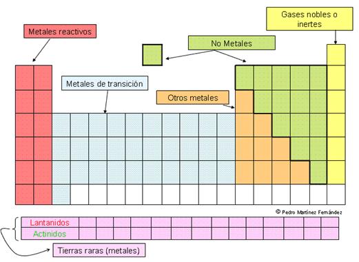 Ciencias naturales sptimo 2016 tabla peridica y configuracin 1 urtaz Image collections
