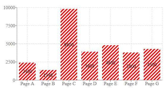 Alexander Taran Recharts Bar Chart With Multiple Colors