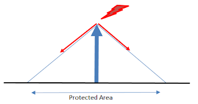 How much area can protect a lightning conductor