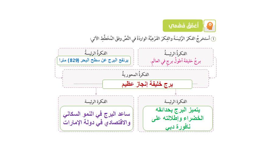 مدونة تعلم حل درس برج خليفة لغة عربية للصف السابع الفصل الدراسي