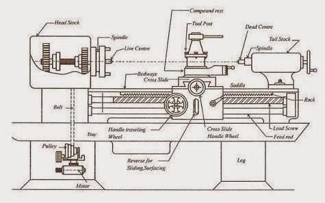 what is a lathe