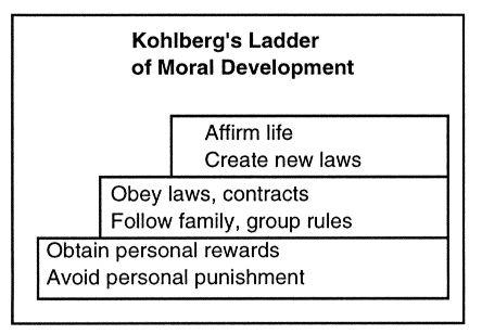 Kohlberg Essays (Examples)