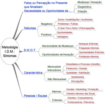 IDM - Innovation Decision Mapping - Sintomas e Solução de Problemas