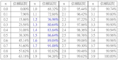 賣出賣權操作: 由隱含波動率推算未來波幅