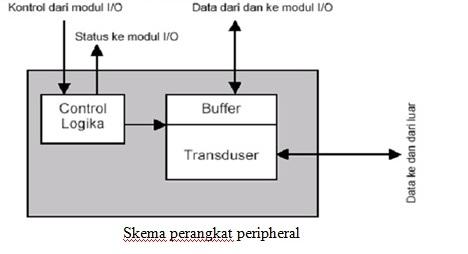 Belajar It Blok Diagram Piranti Io Dan Penjelasan