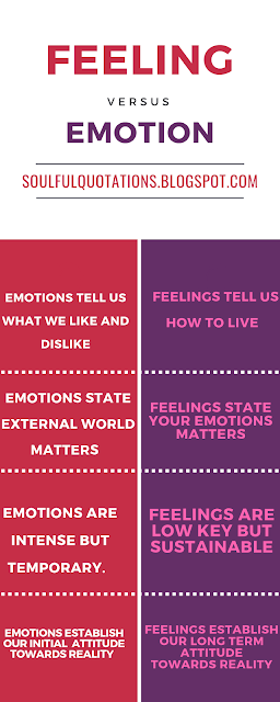 What are emotions, difference between emotions and feelings, list of emotions and feelings.