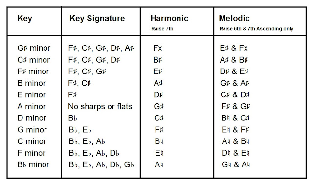 Harmonics raise 7th, melodics raise 6th and 7th ascending only