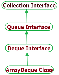 Java ArrayDeque Class hierarchy