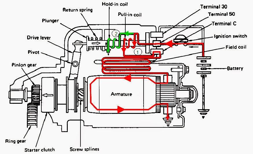 Cara Kerja Motor Starter  Jago Otomotif