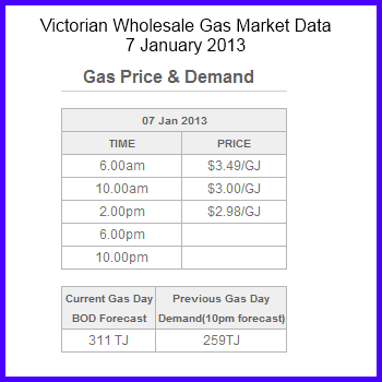 AEMO - Victorian Wholesale Natural Gas Market Data 7 January 2013