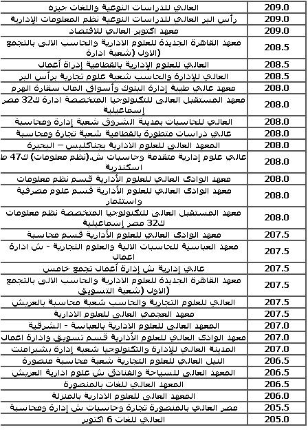 الحدود الدنيا للقبول بالكليات والمعاهد للثانويه العامه (ادبى) 2016 من تنسيق المرحلة الثالثه