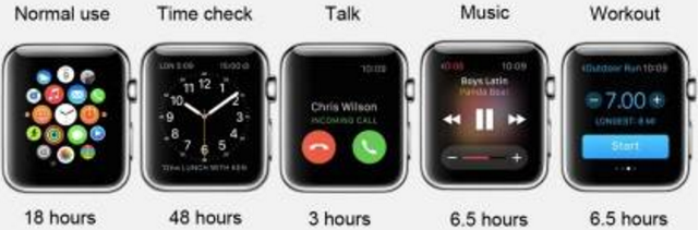 Apple watch 38 vs 42: Battery life, Actual Size & Difference between them