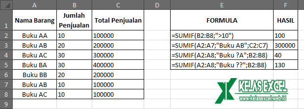 Contoh Fungsi SUMIF Excel