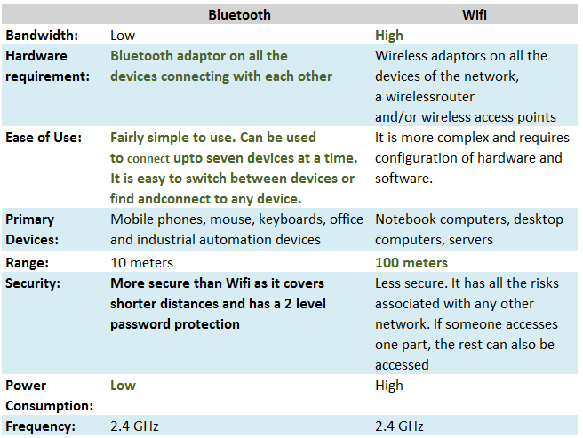 Electrical Engineering World: Difference between Bluetooth Classic and WiFi