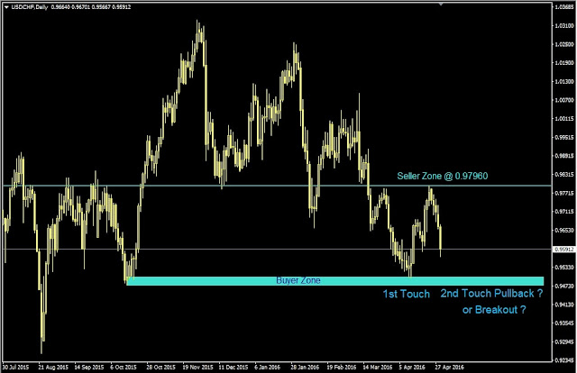 Forex outlook, USDCHF Daily Chart